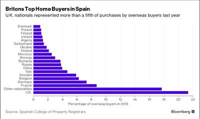 Foreign Home Buyers in Spain
